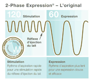 Tire lait Harmony - phase expression