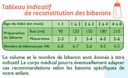 """Résultat de recherche d'images pour """"reconstitution biberons"""""""